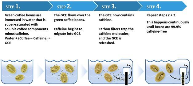 how do they make decaffeinated coffee