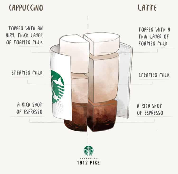 capuccino vs latte